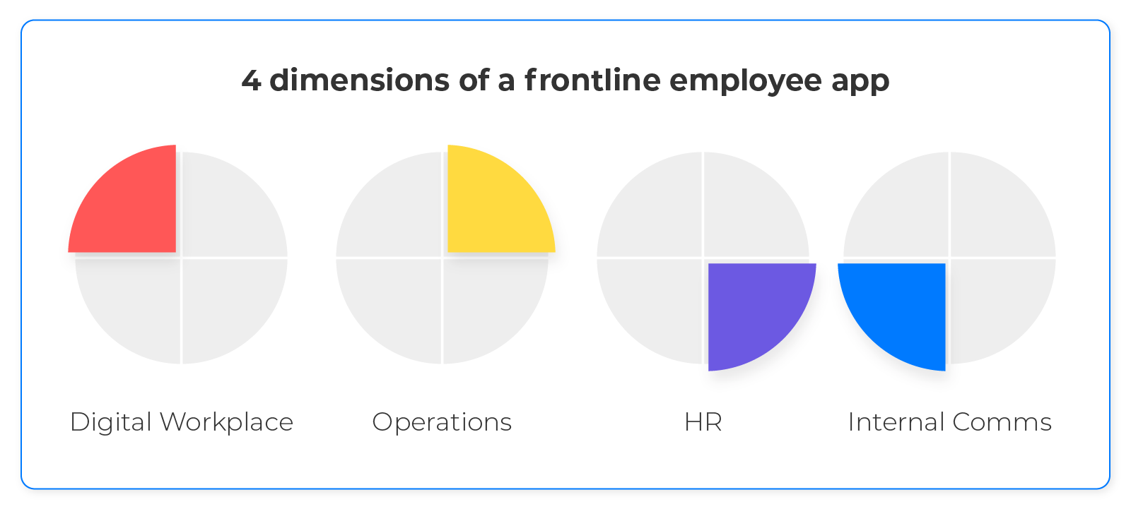 4_dimensions_of_a_frontline_employee_app2x
