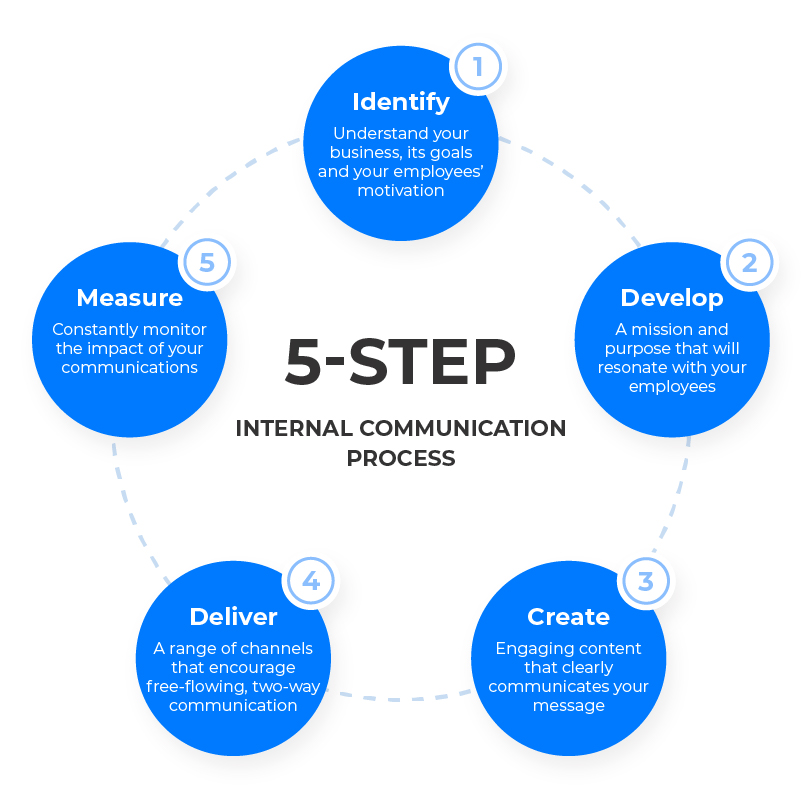 5-Step_Internal_Communication_Process