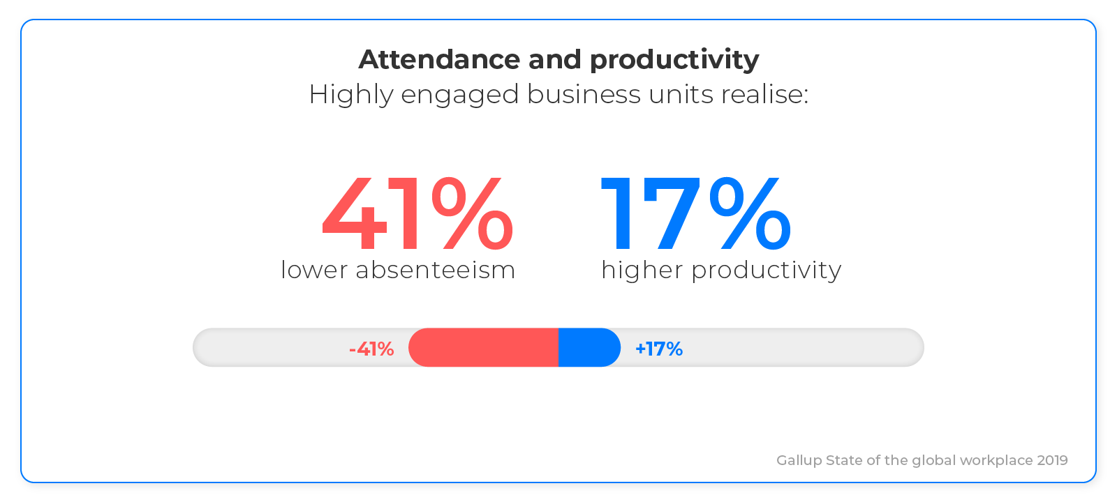 Attendance and productivity