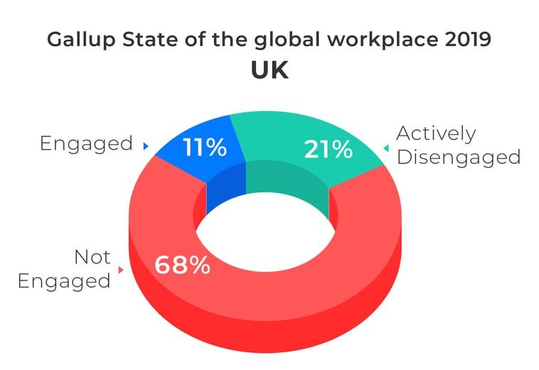 Gallup UK engaged workforce 2019