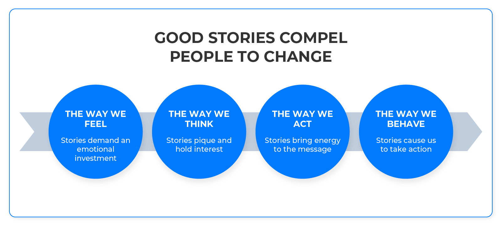 Good_stories_compel_people_to_change