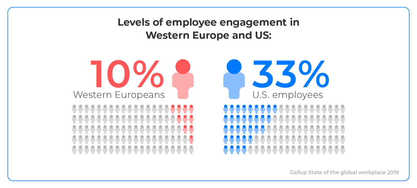 Levels of eemployees engagement
