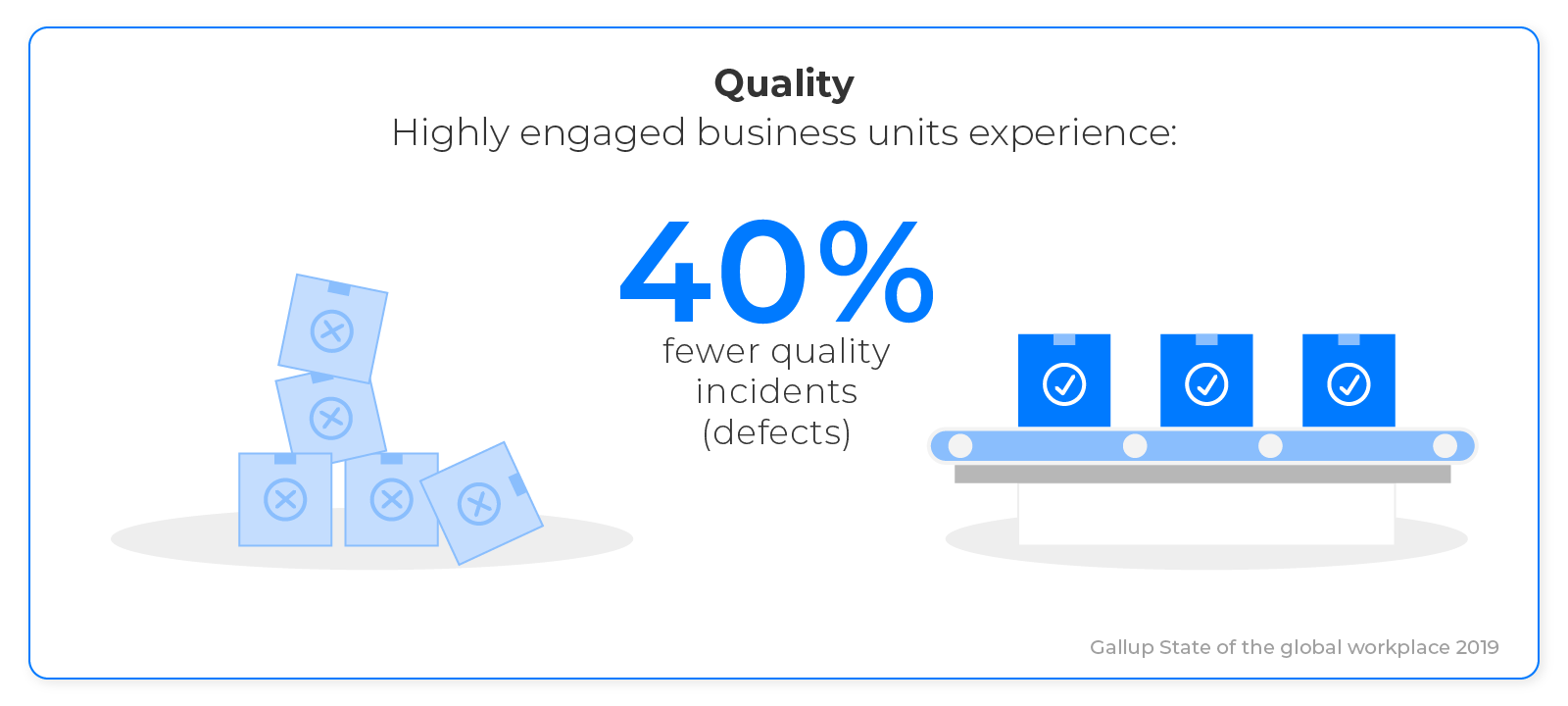 Engaged Businesses experience 40% fewer quality incidents
