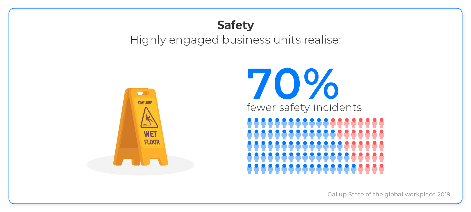 Highly engaged business units - 70% fewer safety incidents