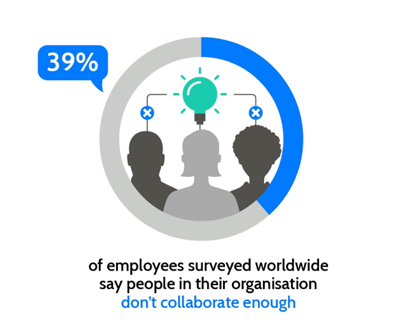Group 8Communication is key. 39% of employees say their organisation doesn't collaborate enough