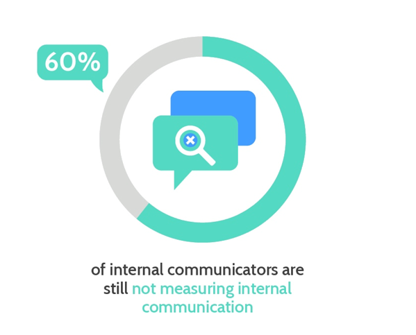 60% of internal communicators are still not measuring internal communication