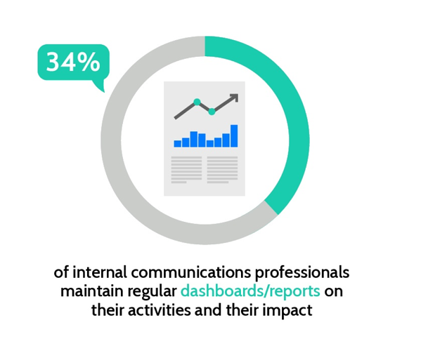 34% of internal communications professionals maintain regular dashboards/reports on their activities and their impact