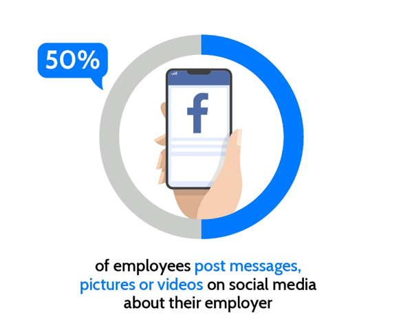 50% of staff post about their employer on social media. A key case for effective employee engagement