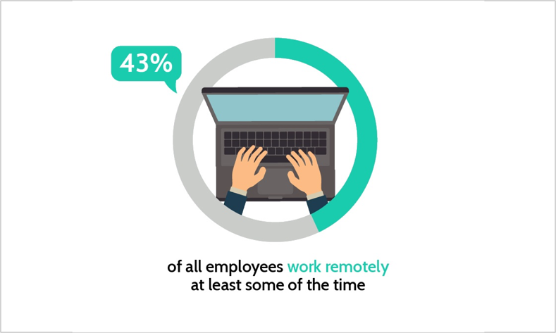 43% of employees work remotely, which enhances the need for internal communications