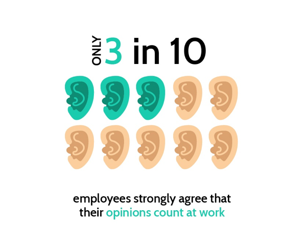 Only 3 in 10 staff feel engaged enough to feel like their opinions matter