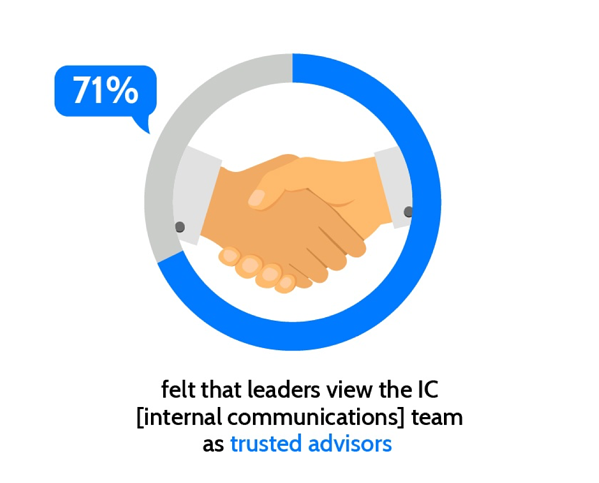 71% felt that leaders view the IC team as trusted advisors