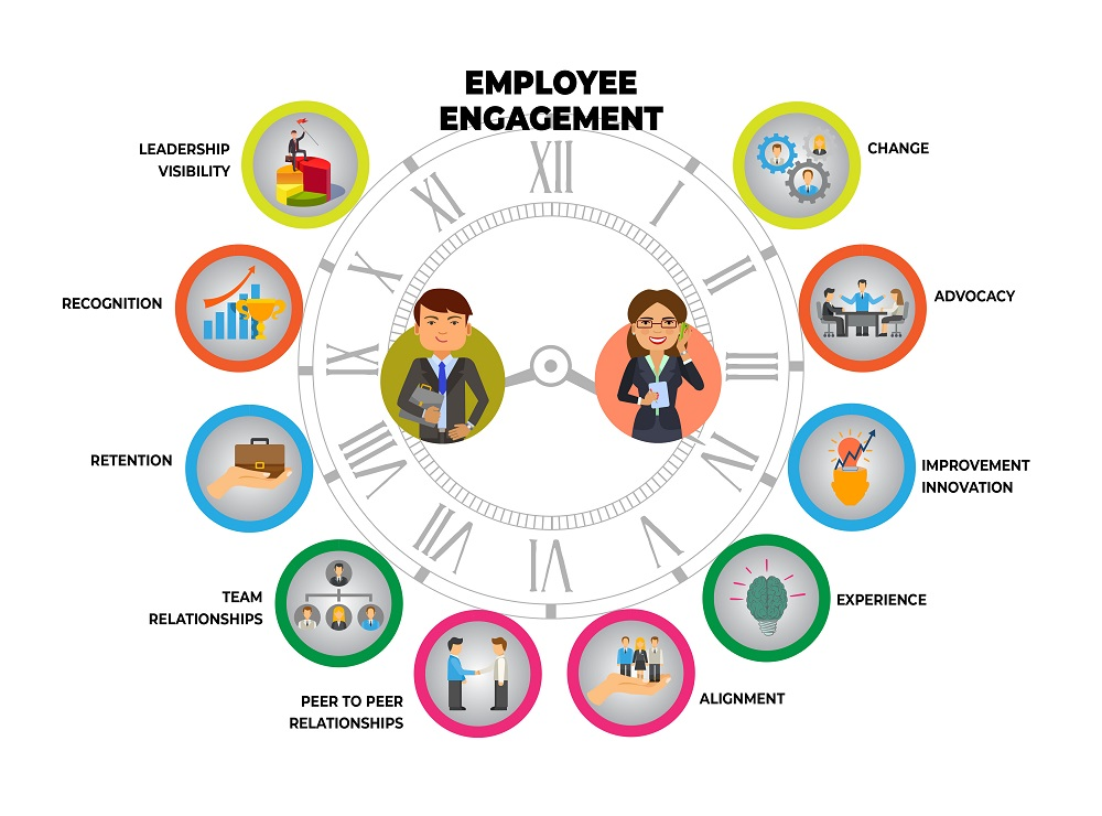 employee engagement elements