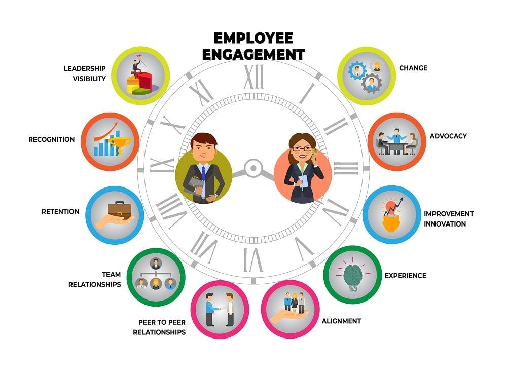 employee engagement elements 1000