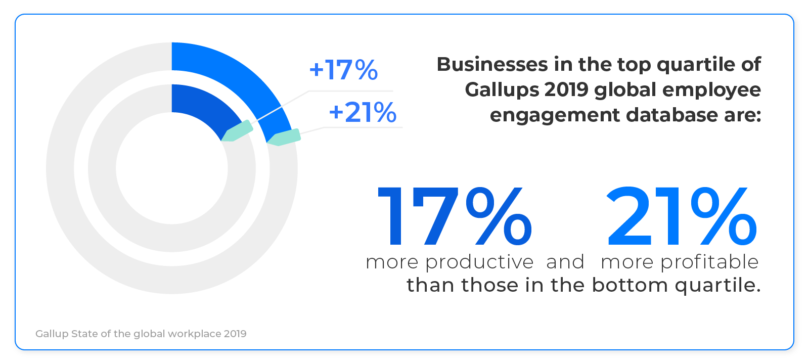 engaged emplyees are more productive and profitable